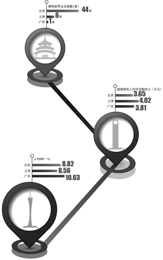 广州人均GDP最高福利水平最低