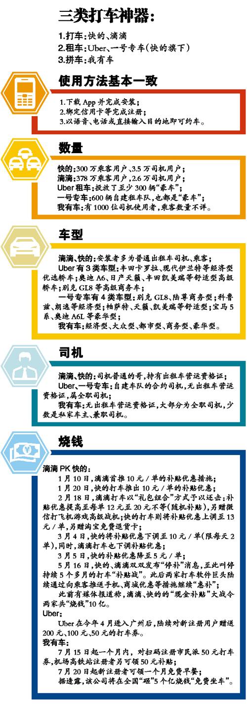 """广州三类""""打车神器""""大PK"""