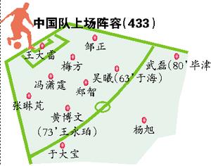 世预赛亚洲区40强赛 国足客场以0比0战平中国香港队