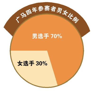"""广州马拉松大数据 过万""""外来户""""来广州跑马"""