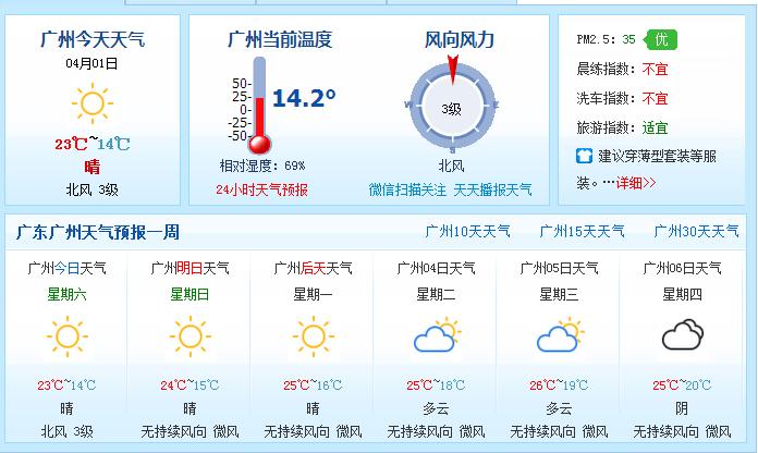 2017年广州清明节天气回暖以晴到多云为主